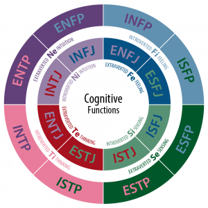Cognitive-Functions_mbti
