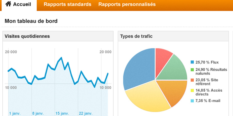 Paramétrer Google Analytics